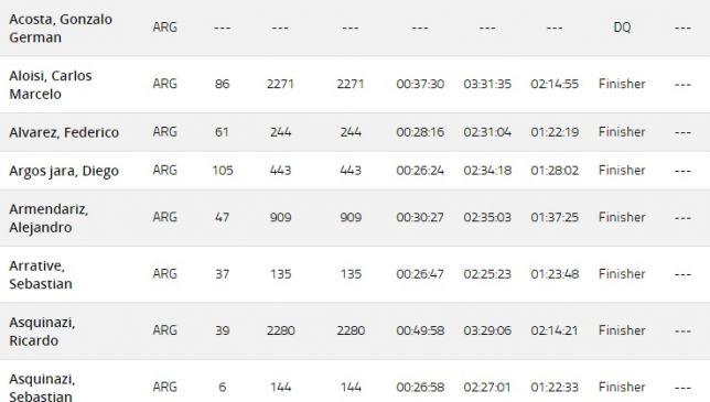 Los resultados de los argentinos en el Mundial de Ironman Sudáfrica 2018