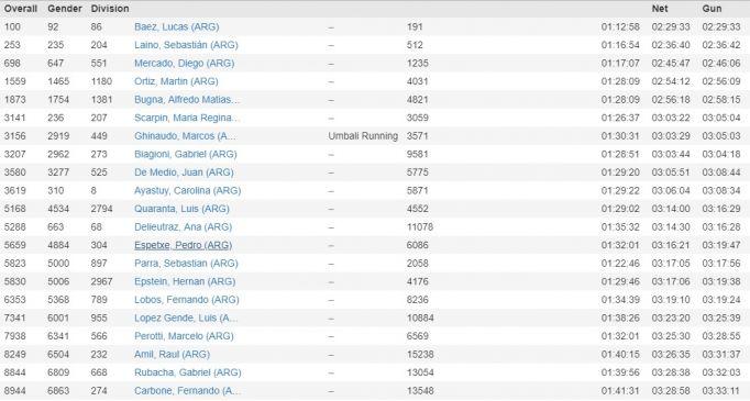 Resultados de los argentinos en la Maratón de Boston