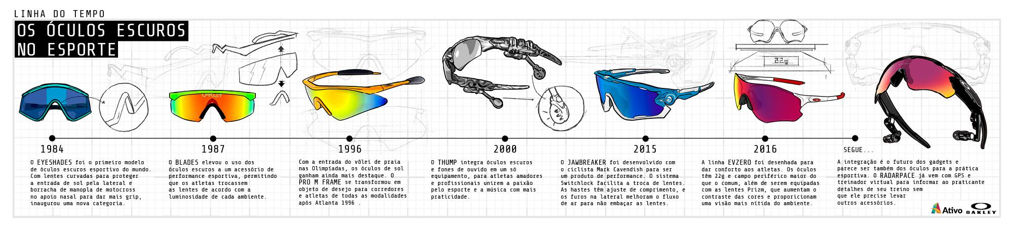 3e580fd52 Nas décadas que se seguiram, os óculos escuros tornaram-se, de fato, parte  integrante do equipamento de treino e competição de amadores e  profissionais.