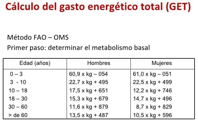 gasto calorico para bajar de peso