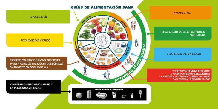 guía de alimentación sana, pirámide alimenticia